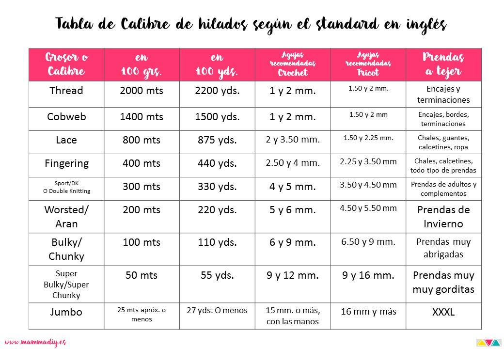 tabla de calibres y grosores de hilados mammadiypatterns
